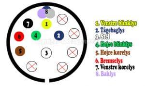 Trailerstik diagram til 13-polet stik